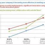 3 Sposoby realizacji strategii rozwoju firm w zakresie fuzji i przejęć Spadek poza nimi