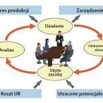 5 Wskazówki dotyczące poprawy współpracy między departamentami