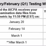 AICPA, NASBA Propose International Pathway to US CPA Licensure