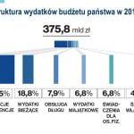 Budżetowanie na rok 2013: Wprowadzenie strategii i struktury