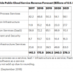 Cloud Computing Versus Software as a Service