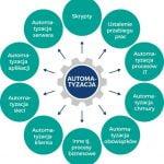Dlaczego automatyzacja zgodności rozpoczyna się od zadań