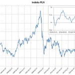 IRS: Stopy procentowe, aby utrzymać się na tym samym poziomie w IV kwartale 2015 r.