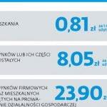 Komunikaty firmowe: Tydzień 27 lutego 2012 r.