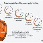 Korzystanie z mediów społecznościowych przez profesjonalistów finansowych rośnie