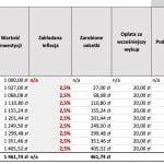 Limity rachunków oszczędnościowych w służbie zdrowia do zwiększenia w 2014 r.