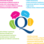 Poszukiwania społeczne: Wybór właściwych organizacji
