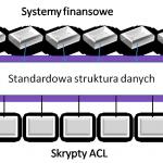 Ramy sprawozdawczości w zakresie zarządzania ryzykiem w dziedzinie bezpieczeństwa cybernetycznego ujawnione przez AICPA