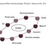 Śledzenie zwrotu z inwestycji na rynku