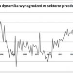 Wynagrodzenia początkowe w księgowości Przewidywany wzrost o 3,5% w 2015 r.